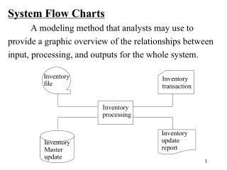 System Flow Charts 	A modeling method that analysts may use to