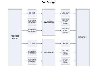 Full Design