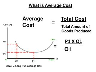 What is Average Cost