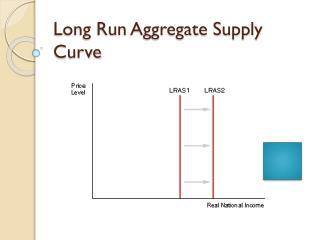 Long Run Aggregate Supply Curve