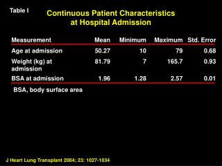 Continuous Patient Characteristics at Hospital Admission