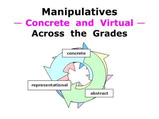 Manipulatives — Concrete  and  Virtual — Across  the  Grades