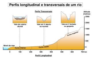 Perfis longitudinal e transversais de um rio