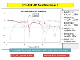 ENEL434 UHF Amplifier: Group 6