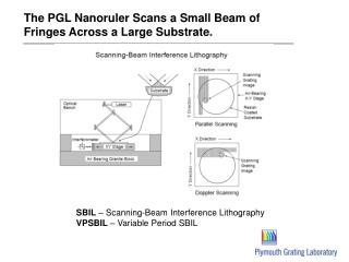 The PGL Nanoruler Scans a Small Beam of Fringes Across a Large Substrate.