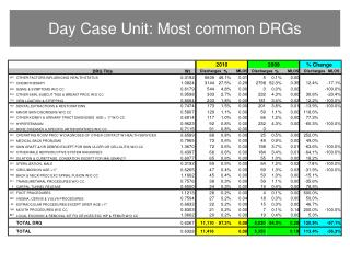 Day Case Unit: Most common DRGs