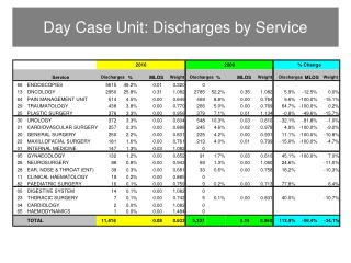 Day Case Unit: Discharges by Service