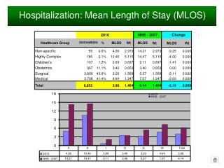 Hospitalization: Mean Length of Stay (MLOS)