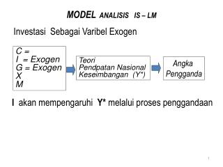 MODEL   ANALISIS   IS – LM