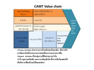 CAMT Value chain