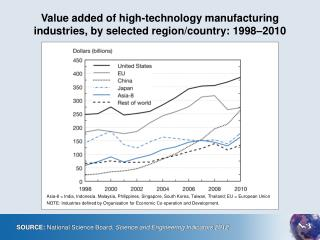 Value added of high-technology manufacturing  industries, by selected region/country: 1998–2010