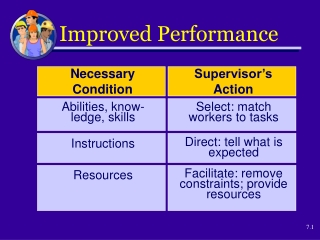 Managing Motivation for Performance Improvement
