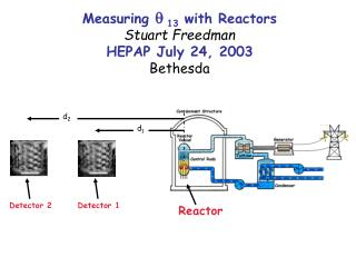 Measuring  q  13  with Reactors Stuart Freedman HEPAP July 24, 2003 Bethesda