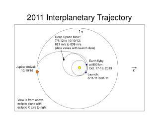 2011 Interplanetary Trajectory
