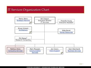 IT Services Organization Chart