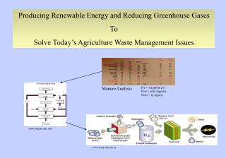 Producing Renewable Energy and Reducing Greenhouse Gases To