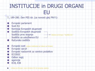 INSTITUCIJE in DRUGI ORGANI EU