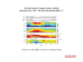 JN Moum et al.  Nature  000 ,  1 - 4  (201 3 ) doi:10.1038/nature 12363