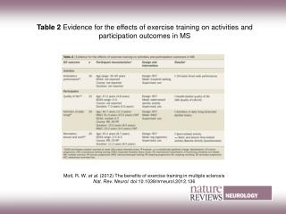 Motl, R. W.  et al. (2012) The benefits of exercise training in multiple sclerosis