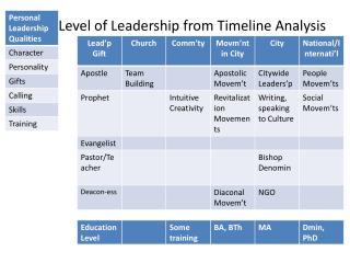 Level of Leadership from Timeline Analysis