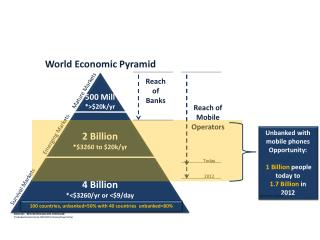 Opportunity: Unbanked = 1 Billion people