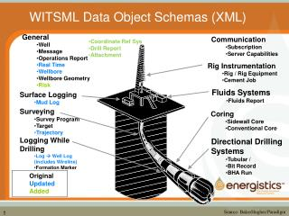 WITSML Data Object Schemas (XML)