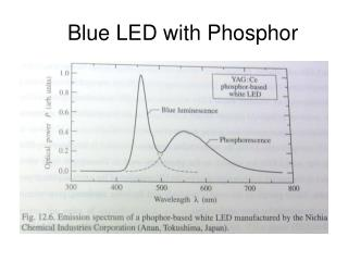 Blue LED with Phosphor