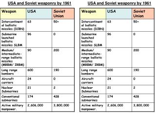 USA and Soviet weaponry by 1961
