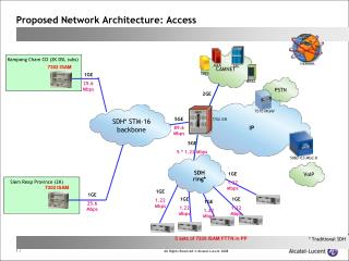 Proposed Network Architecture: Access