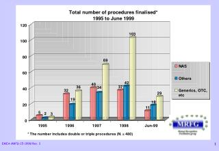 TOTAL NUMBER OF FINALISED PROCEDURES BY TYPE* (1995 to June 1999)