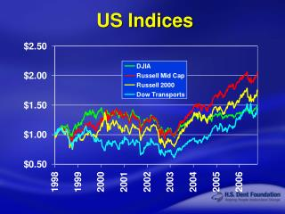 US Indices