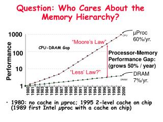 Question: Who Cares About the Memory Hierarchy?