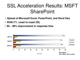 SSL Acceleration Results: MSFT SharePoint