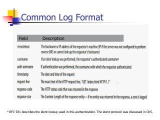 Common Log Format