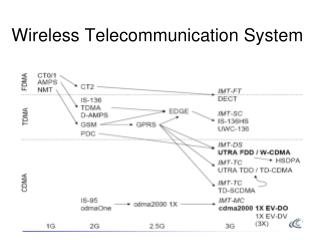 Wireless Telecommunication System