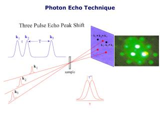Photon Echo Technique