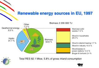 Renewable energy sources in EU, 1997