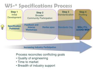 WS-* Specifications Process