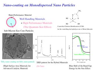 Nano-coating on Monodispersed Nano Particles
