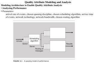 Quality Attribute Modeling and Analysis Modeling Architecture to Enable Quality Attribute Analysis