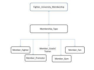 Fighter_University_Membership