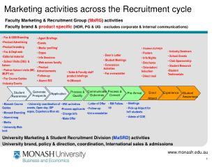 Marketing activities across the Recruitment cycle