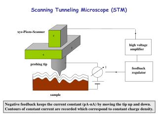 Scanning Tunneling Microscope (STM)