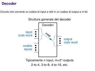 Struttura generale del decoder Tipicamente n input, m=2 n  outputs 2-to-4, 3-to-8, 4-to-16, etc.