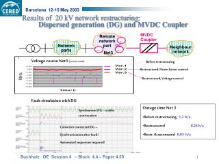 Results of  20 kV network restructuring:  			 	Dispersed generation (DG) and MVDC Coupler