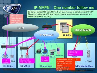 IP-MVPN One number follow me