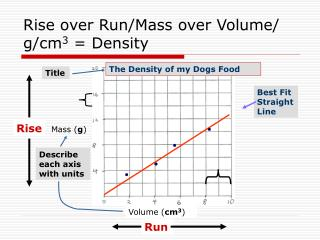 Rise over Run/Mass over Volume/ g/cm 3  = Density
