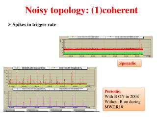 Noisy topology:  (1) coherent