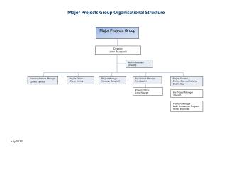 Major  Projects Group
