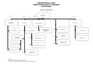 ORGANIZATIONAL CHART PRIME ORION GROUP OF COMPANIES (PHILIPPINES) as at 30 June 2013